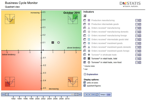 Business Cycle Monitor